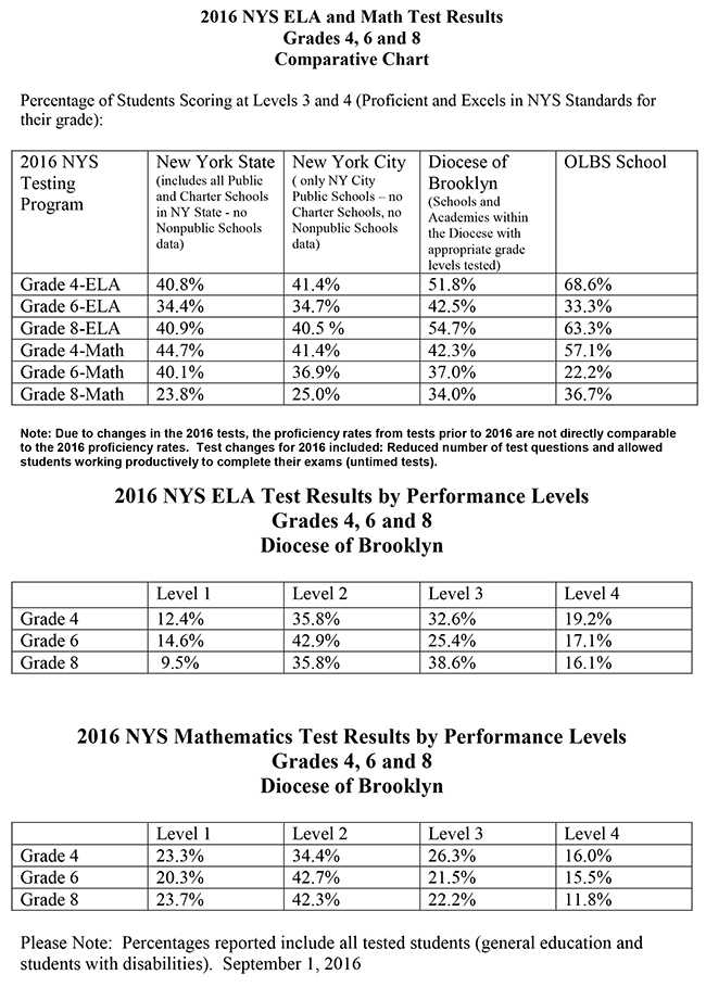 NYS ELA & Math Test Results 2016